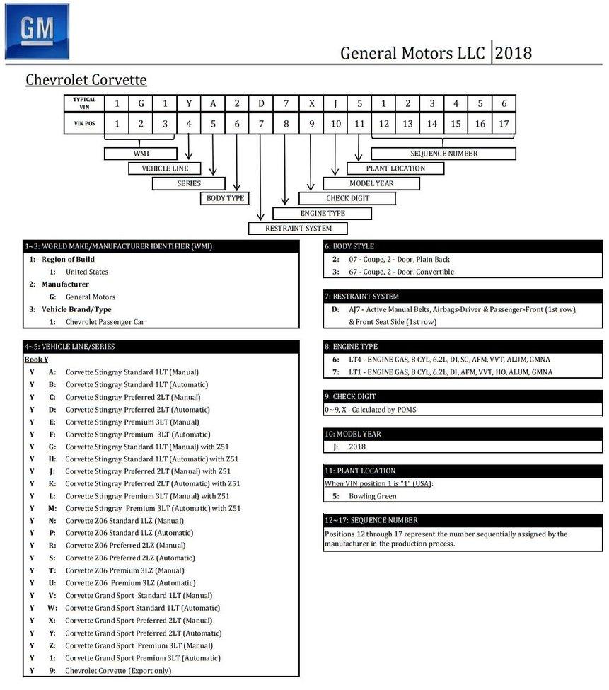 medium resolution of 2018 corvette vin decoder z06 grandsport jpg