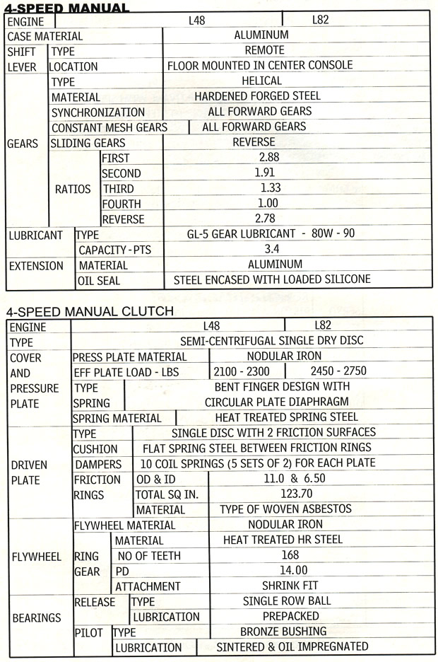 1979 Corvette Specifications