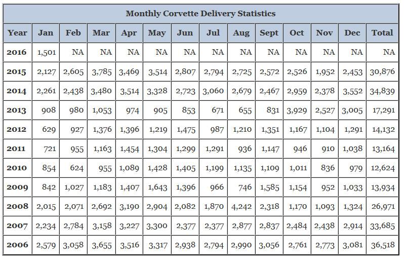 Corvette Sales Archives