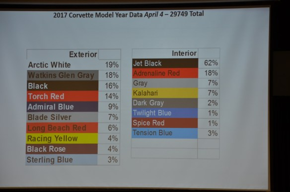 2017 Corvette Production Numbers to Date