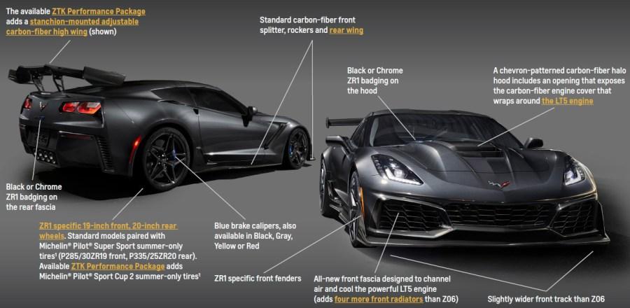 2019 Corvette ZR1 Attributes