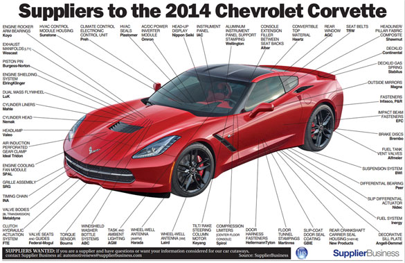 [GRAPHIC] Suppliers to the 2014 Corvette Stingray
