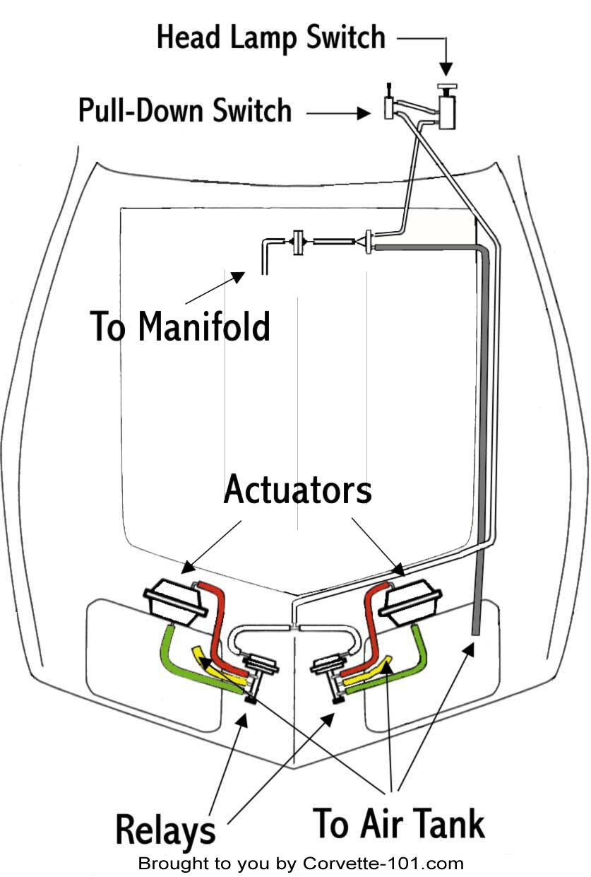 Vette Vacuum Diagrams