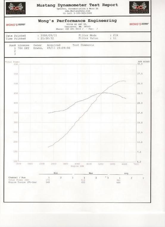 Independent header testing-ARH Longtubes/Pfadt Tri Y/Kooks