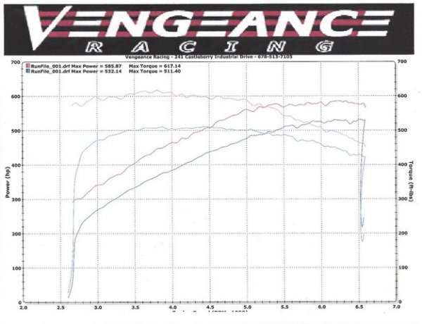 Vengeance Racing C7 Z06 Horsepower Numbers