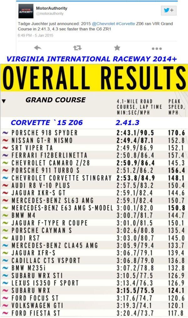 Virginia International Raceway (VIR) 2015 Corvette Z06 Track Time Comparison