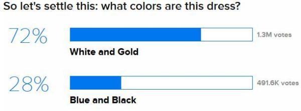 BuzzFeed The Dress Survey
