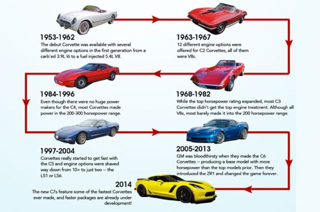chevrolet-corvette-horsepower-infographic-01