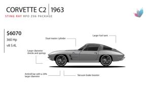 Corvette Evolution: 1963 Stingray