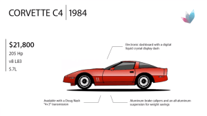 Corvette Evolution: 1984 C4