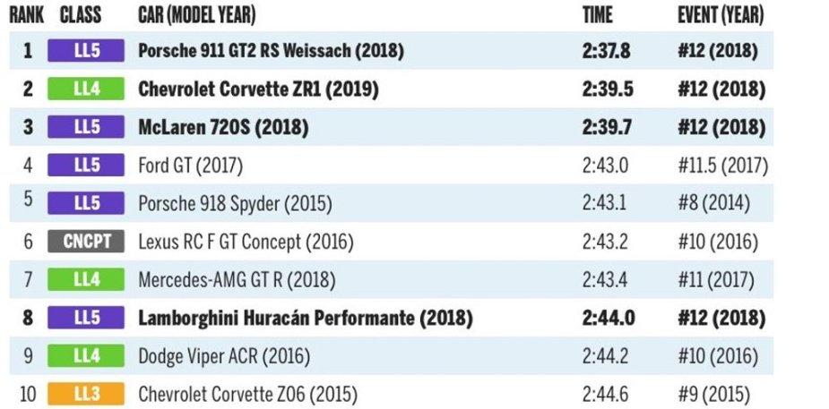 Corvette Second All-Time Lightning Lap