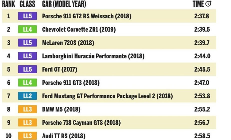 Corvette Second 2018 Lightning Lap