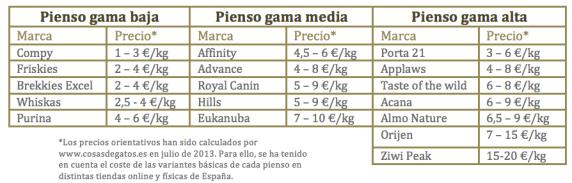 Comparar tipos de pienso según gama y precio | Foto: www.cosasdegatos.es