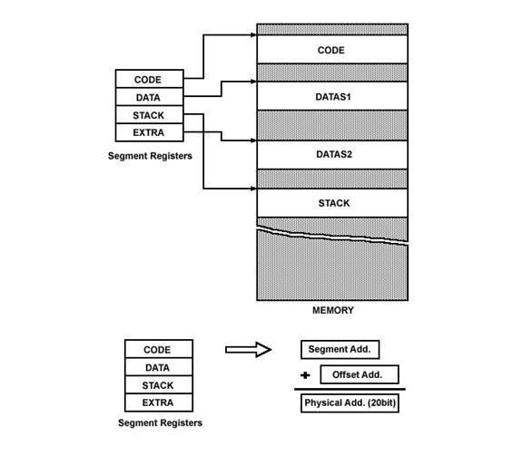 Block Diagram Of Intel 8086 – Eazynotes