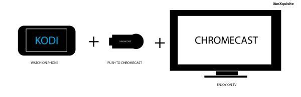 Chromecast with Kodi