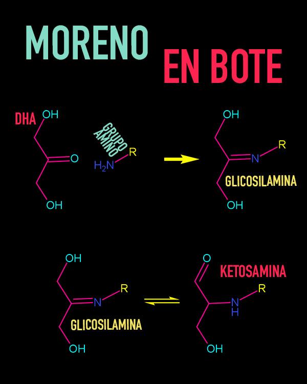 Reacción por la cual los autobronceadores producen el color en la piel, produciendo el autobronceado. La DHA reacciona con el grupo amino de los aminoácidos formando una glicosamina que a su vez se convierte en una ketosamina produciendo el color.