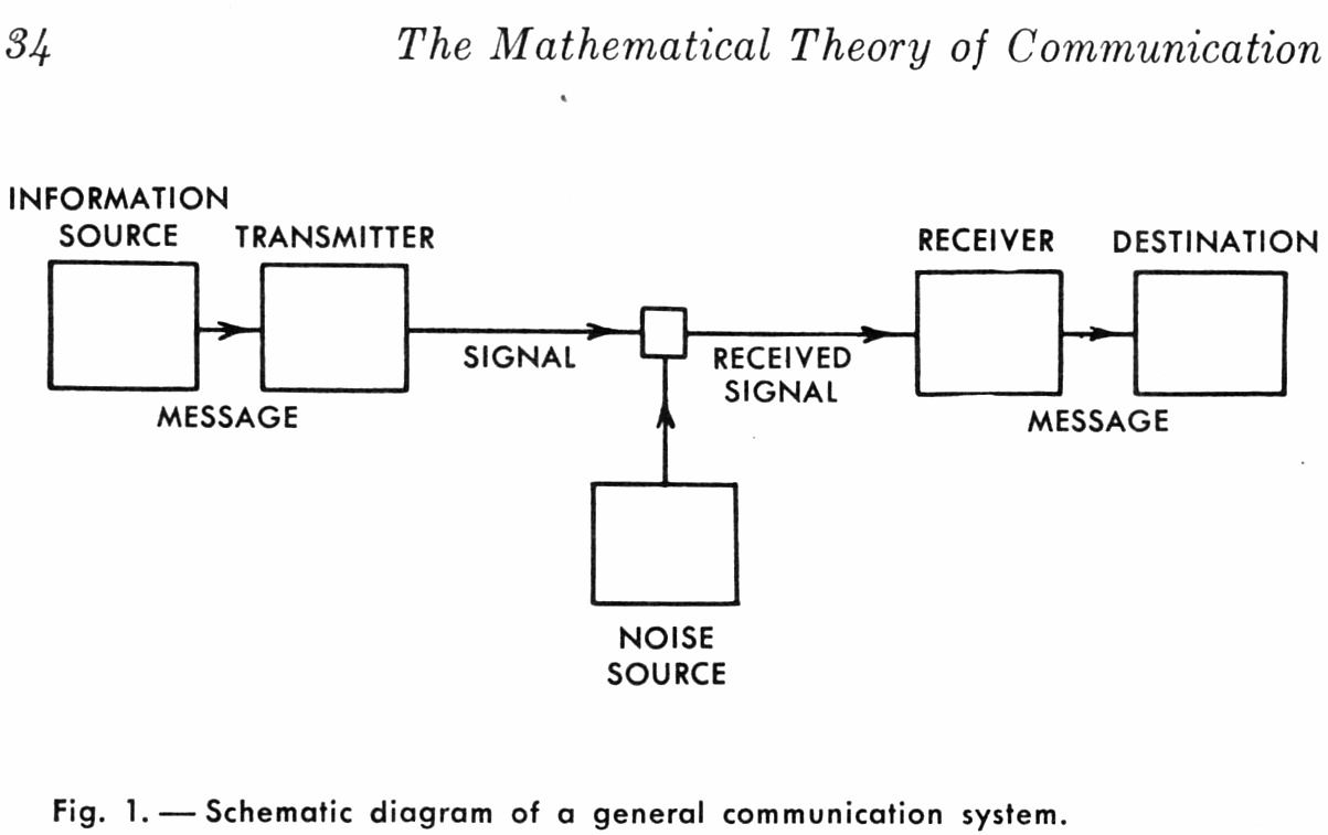 Communications Theory