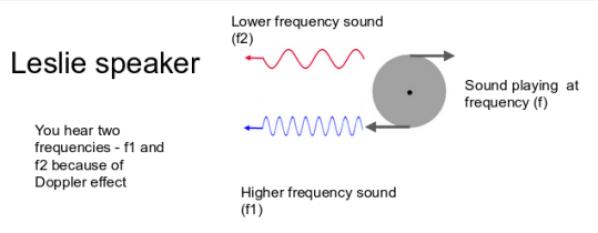 working of leslie speaker diagram