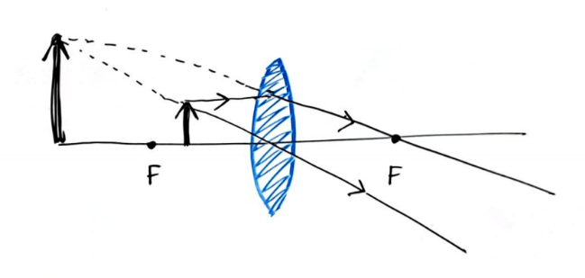 Convex lens ray diagram visualization