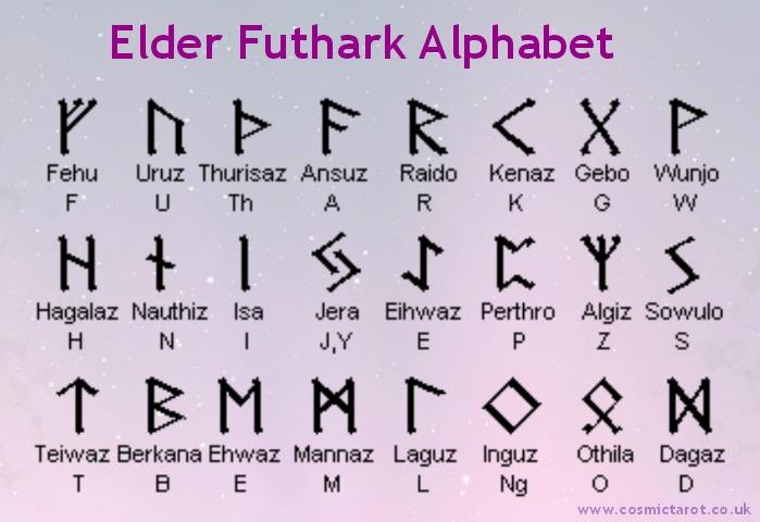 elder futhark runes alphabet