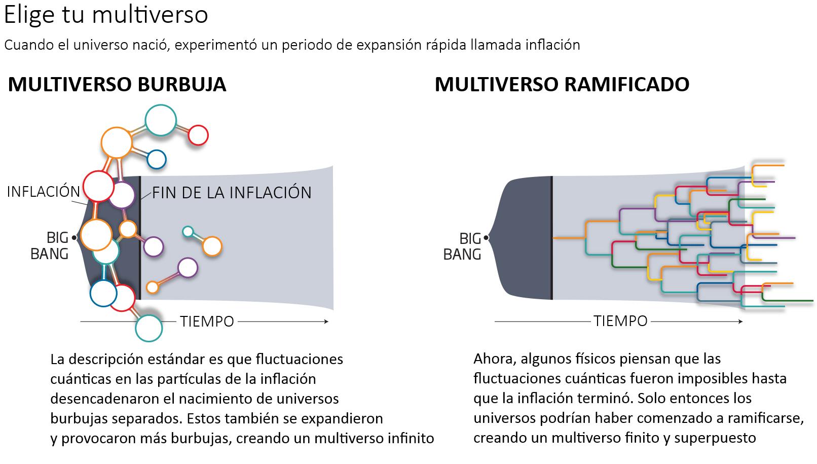 Resultado de imagen de tipos de multiversos