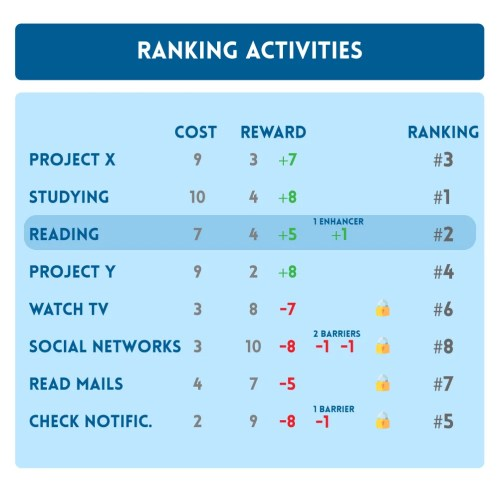 Ranking activity infographic for Two Simple Tricks To Boost Your Motivation and Productivity at Peak