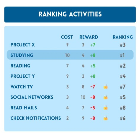 Ranking activities with rewards infographic for Two Simple Tricks To Boost Your Motivation and Productivity at Peak