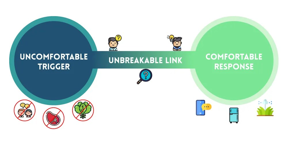 The unbreakable link infographic for How To Quickly Set Up Your Environment To Boost Creativity