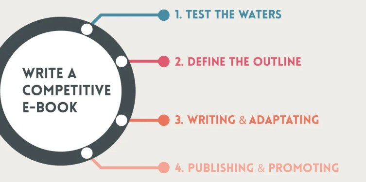 How to write a competitive e-book infographic for 4 Easy Steps to Write a Competitive E-Book in Less than a Week