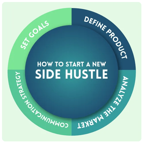 Infographic for Start Your Side Hustle Now: 4 Reasons Why Today Is the Best Day