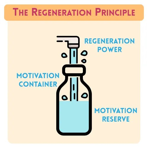 The Regeneration Principle infographic for How To Strengthen Motivation More Easily With the Regeneration Principle
