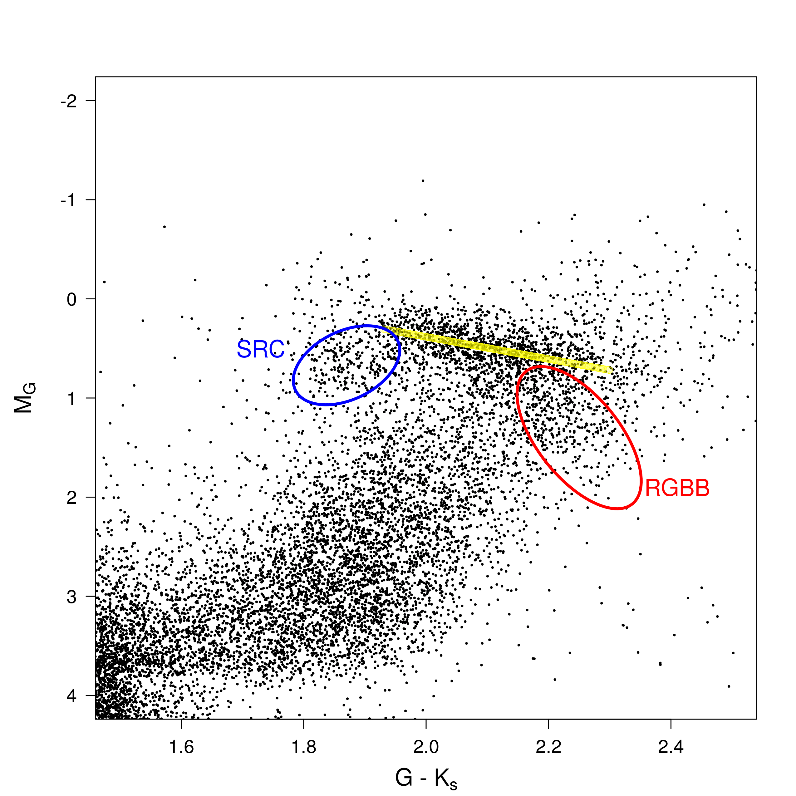 figure 2 zoom on the red clump region in blue the secondary red clump in red the red giant branch bump the yellow line corresponds to the obtained  [ 2550 x 2550 Pixel ]
