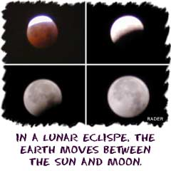 In a lunar eclipse, the Earth moves between the Sun and the Moon.