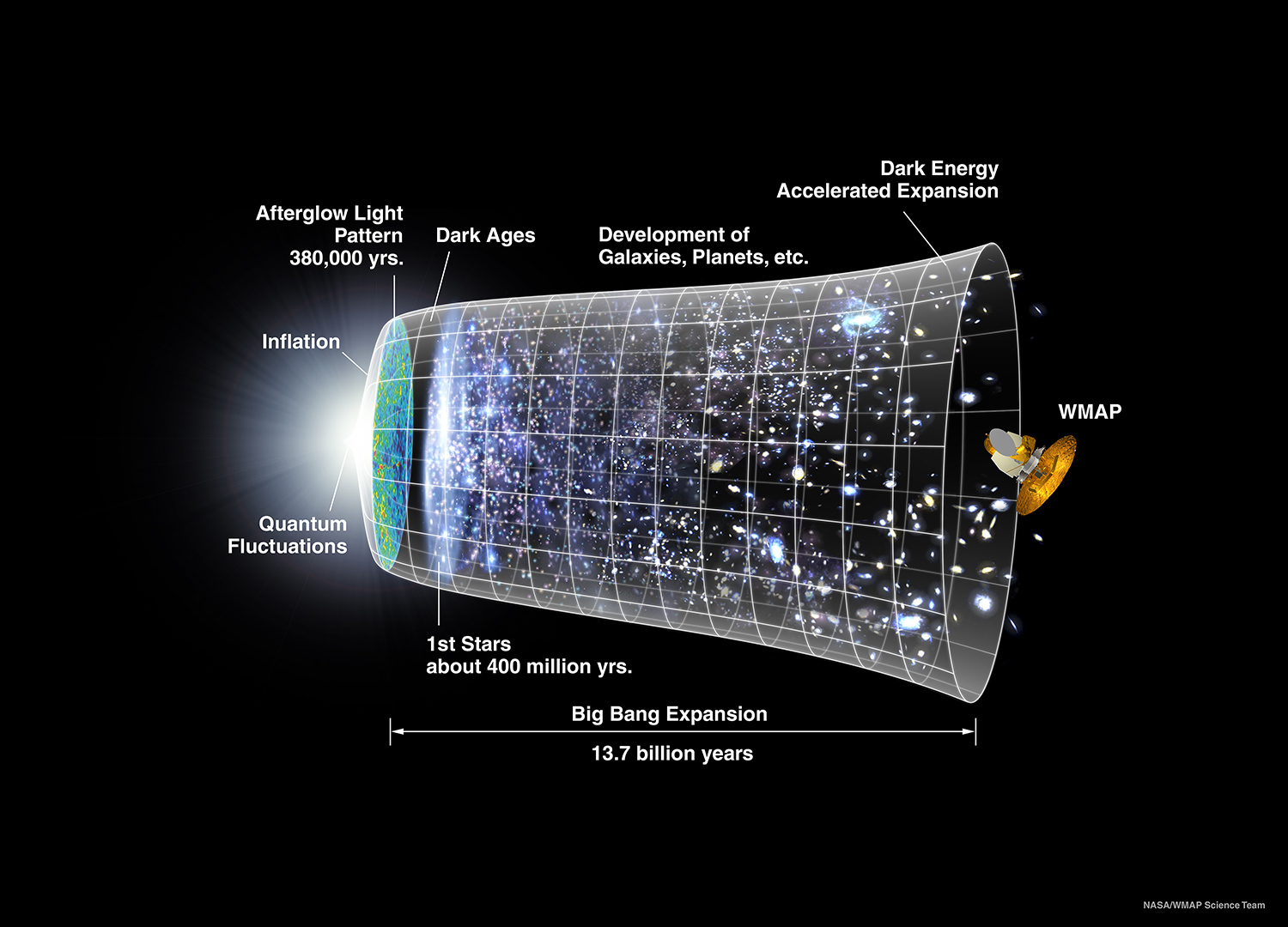 Cosmological Models Of The Universe Overview