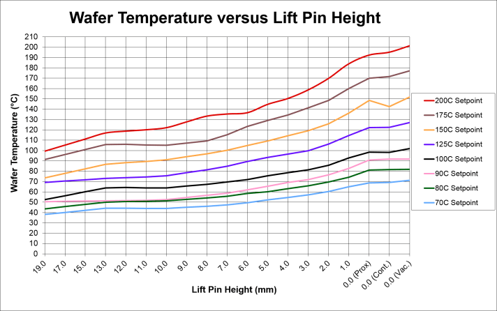 Temperature vs Lift Pin Height