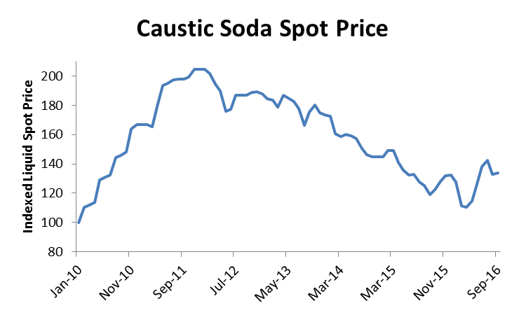A Step-by-Step Guide to Capturing Savings on Caustic Soda