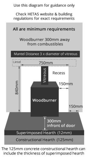 Wood burning recess requirements