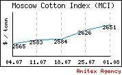 Маркетинговые исследования рынка текстиля - Анитэкс
