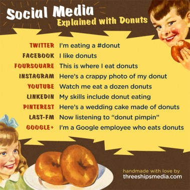 Social_Media_Explained_with_Donuts5