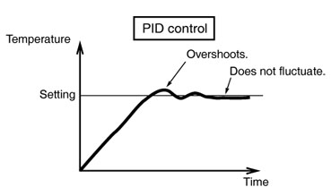 What is PID Control?