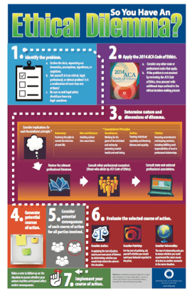 The following infographic provides  quick reference guide to material presented in  cpractitioner   ethical decision making   by holly also model for counselors rh counseling