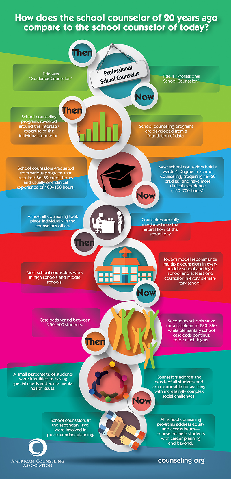 School Counselor Infographic