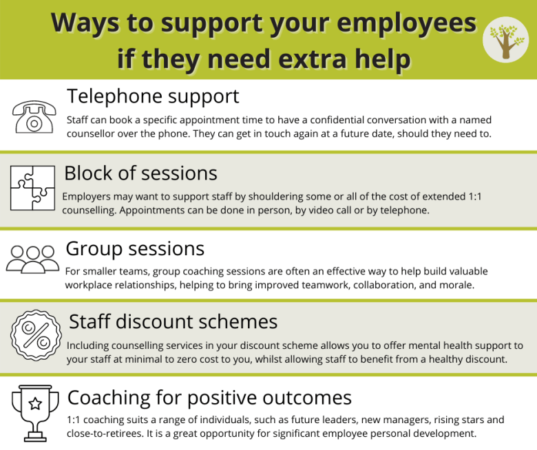 ways to support your employees; telephone, block of sessions, groups sessions, staff discount schemes, coaching