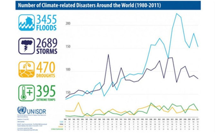 climate-disasters