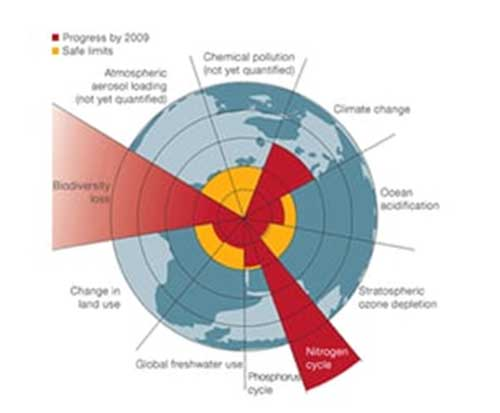 The Living Planet Report illustrates what we know about our impact on global processes. Photograph: living planet report