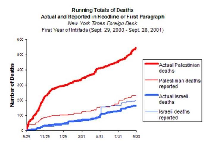 palestine-deaths