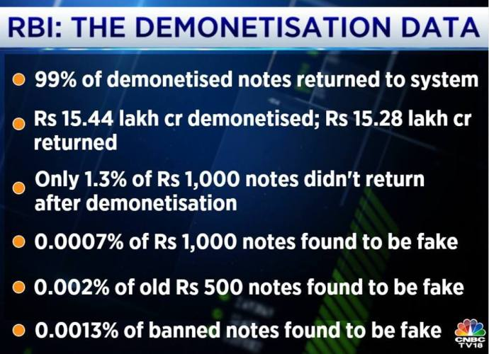 demonetisation-data