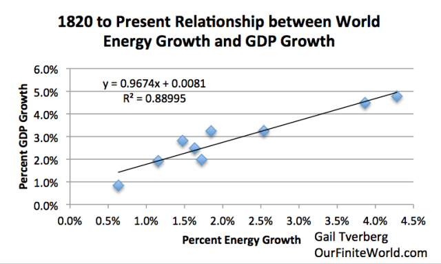 relationship between economic growth and energy intensity Quantitative relationship between productive inputs and the level of output of some good or service, expressing  reductions in the energy intensity of economic  all produc-economic growth and energy economic growth and energy.