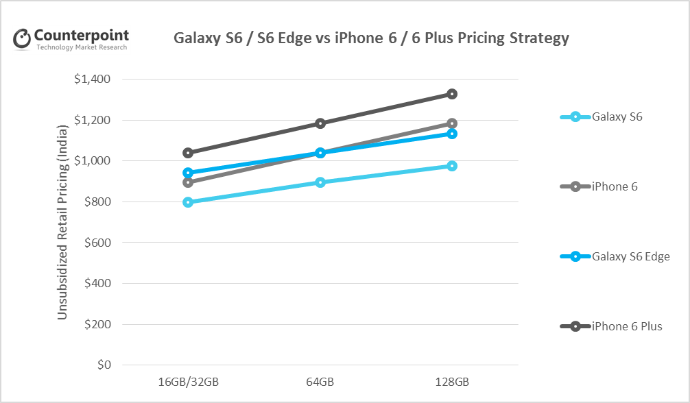 Samsung Galaxy S6 vs Apple iPhone 6 Pricing Strategy