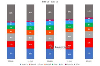 Global Smartphone Market Share Q1 2019